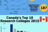 Sheridan ranks high in research in Canada