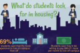 Stresses of being a student landlord