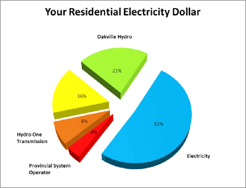 A breakdown of electricity rates provided by Oakville Hydro.