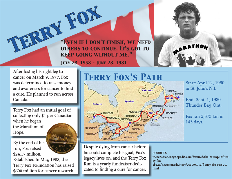 Facts on Terry Fox