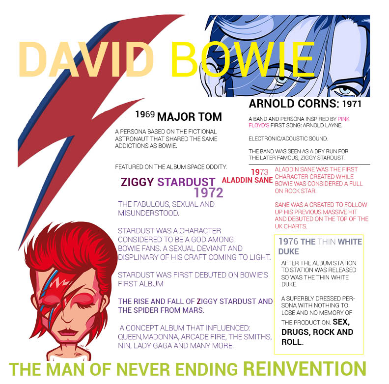 MIELEBOWIEINFOGRAPHIC
