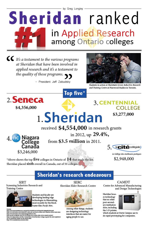 Sheridan ranking infographic bigger