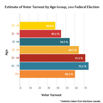 graph - why youth don't vote stats can