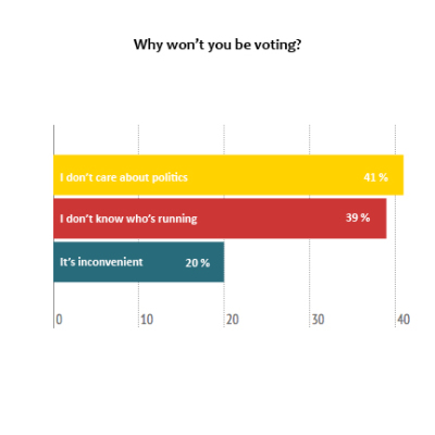 graph - why youth don't vote why