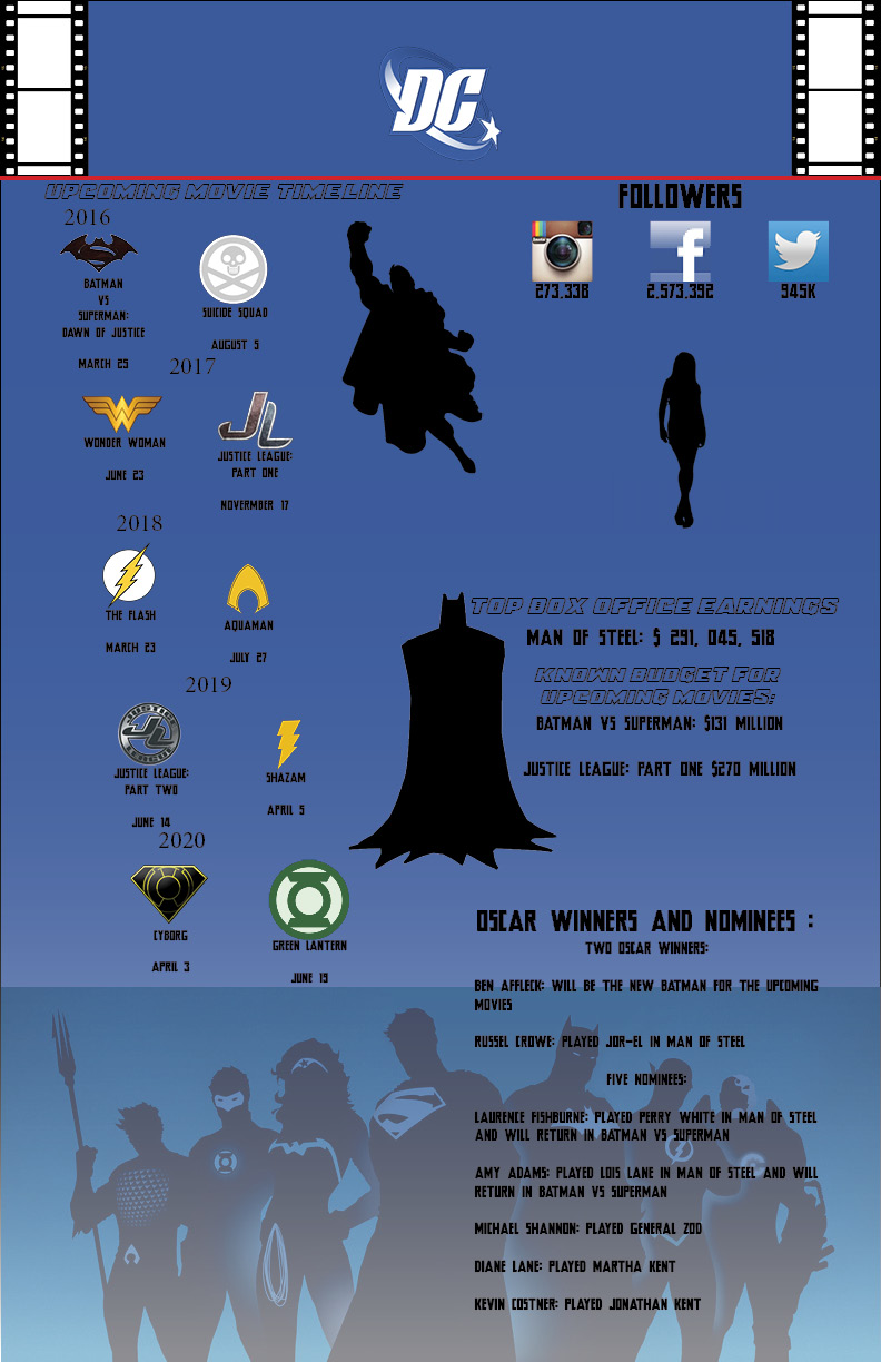 DC movie infographic final