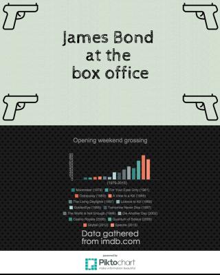 Bond-infographic (1)